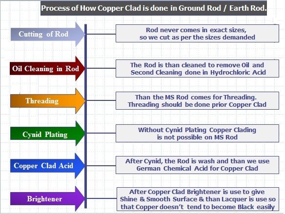 Copper Clad Earthing Rod Process